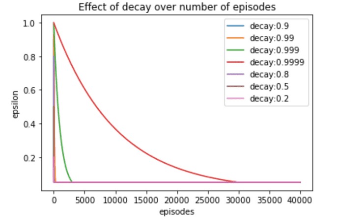 eps decay effect
